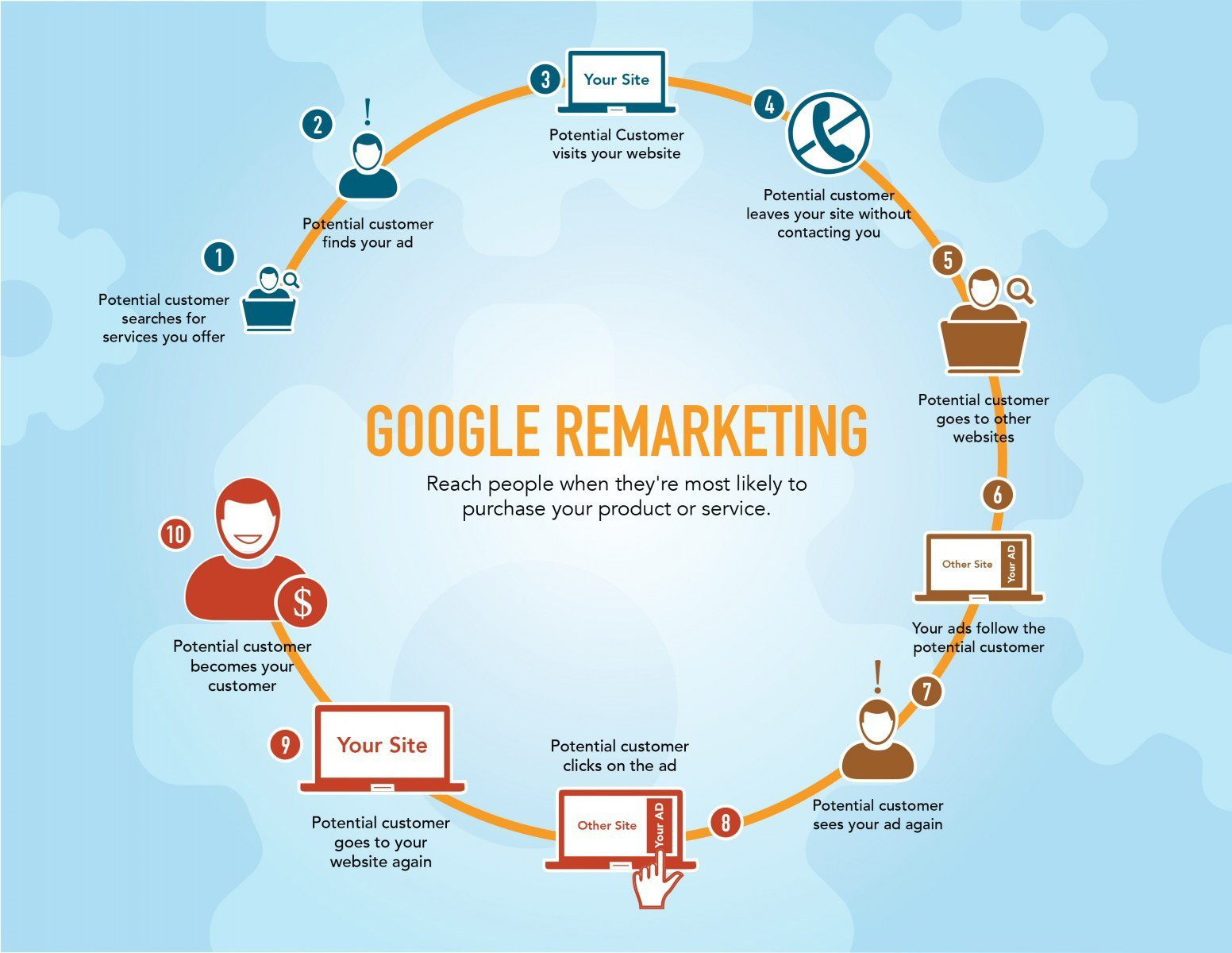 Google Remarketing By Social Times Media