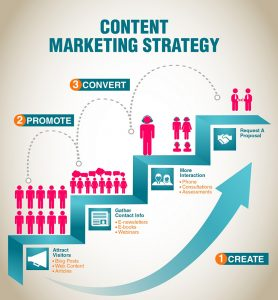 Content Marketing - Social Times Media
