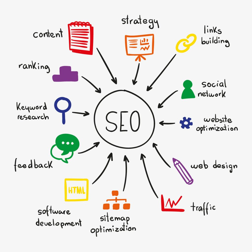 SEO needs to be done right